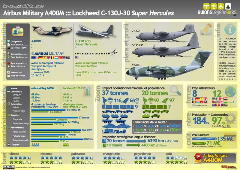 Comparaison A400M / C-130J-30 Super Hercules Comparaison-a400m-c-130j-30-infographie-800