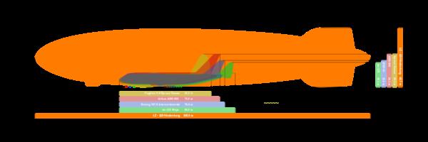 Le Hindenburg comparé aux plus grands avions de l'Histoire tel l'An-225 Mryia ou encore l'Airbus A380.