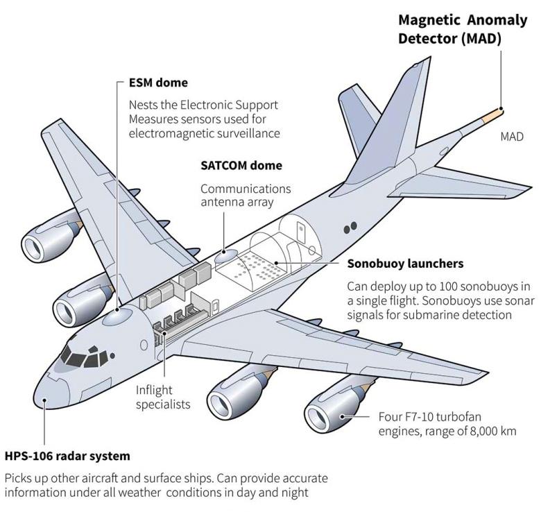 Plan 3 vues du Kawasaki P-1