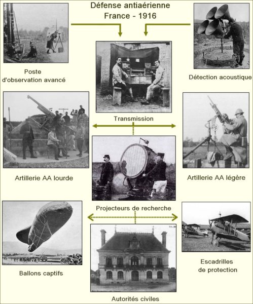 France - Organisation de la défense antiaérienne - 1916
