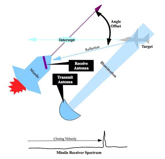 Schéma du fonctionnement d'un Fox-1