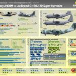 Comparaison A400M / C-130J-30 Super Hercules [Infographie]