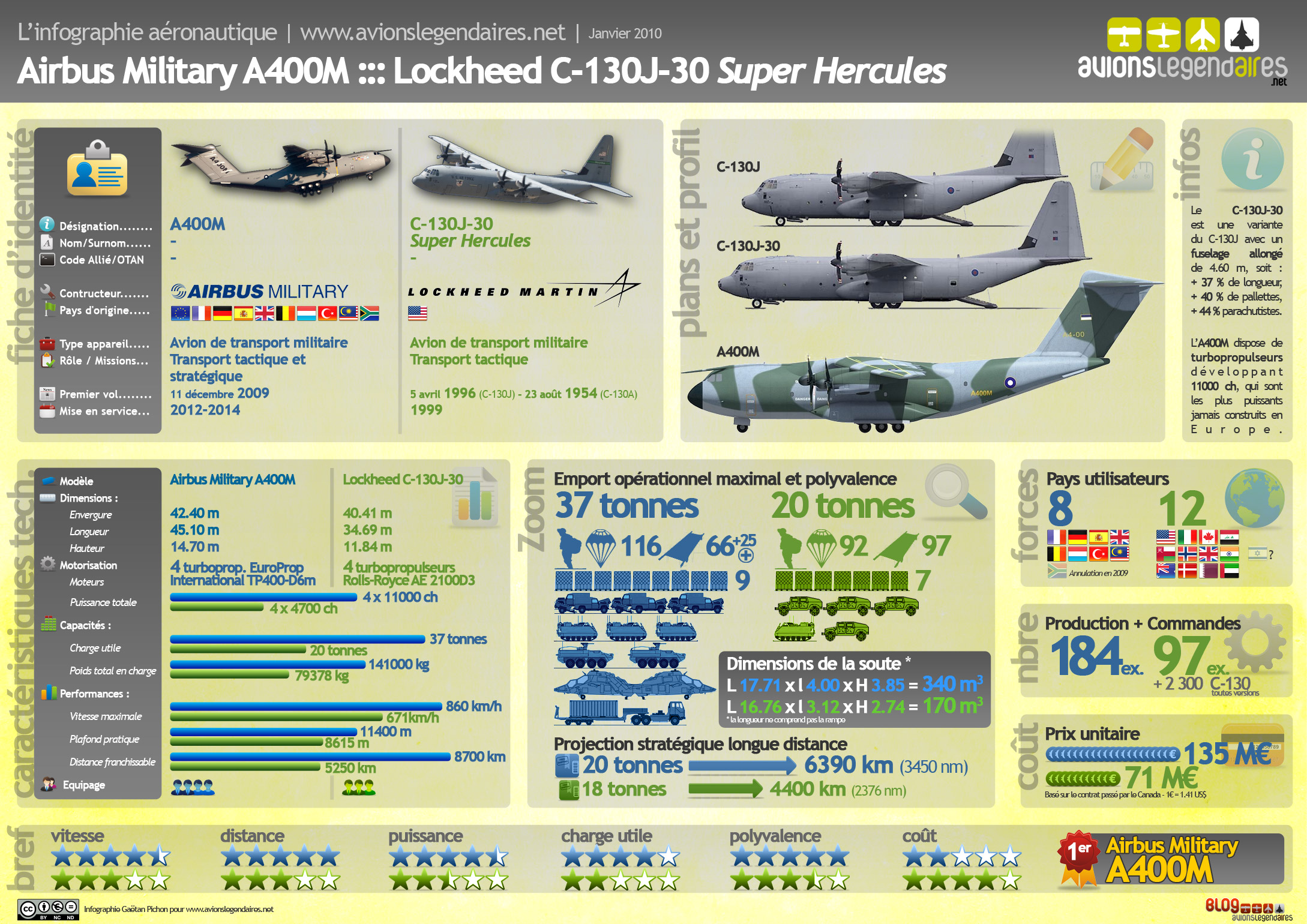 airplane cles with Infographie Aero  Paraison A400m C 130j 30 Super Hercules on Stock Illustration Writing Pen Clean Black Icon as well 121830007944 additionally Y A T Il Enfin Un Pilote Dans L Avion together with Slide 8 further 17.