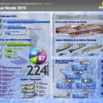 Aéronautique Navale 2010 [Infographie]