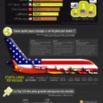 Le transport aérien en 2012 [Infographie]