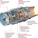 Les étapes de la propulsion