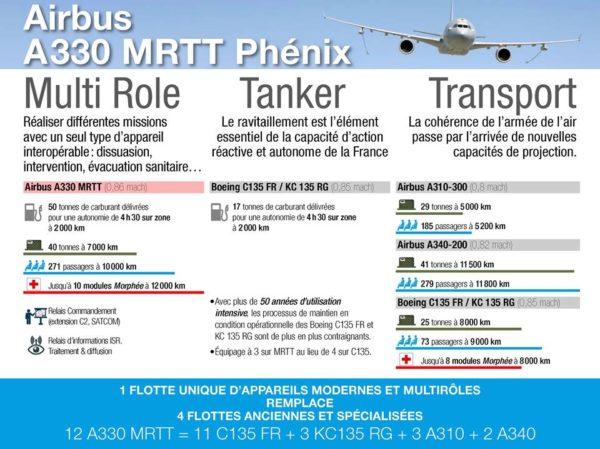 Infographie Phénix_MinDef
