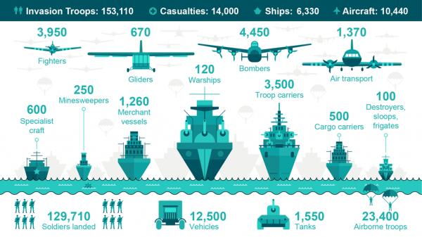 Bien qu'en anglais cette infographie est aisément compréhensible par des francophones, c'est aussi sa force.