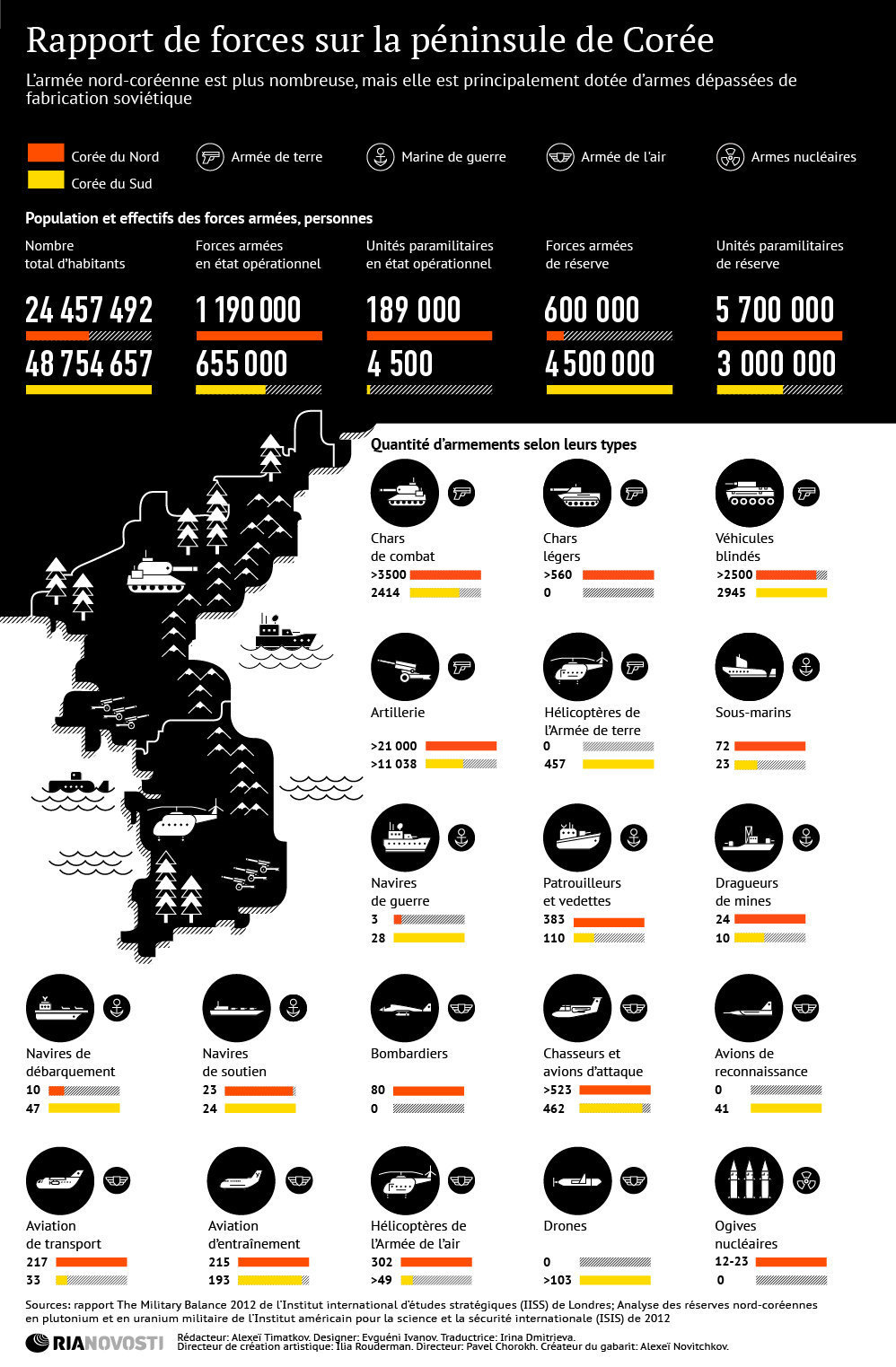 infographie-forces-armee-coree-sud-nord